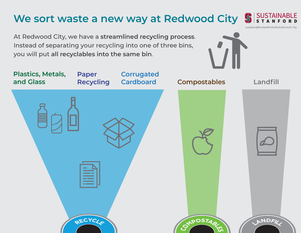 Waste Sustainable Stanford Stanford University