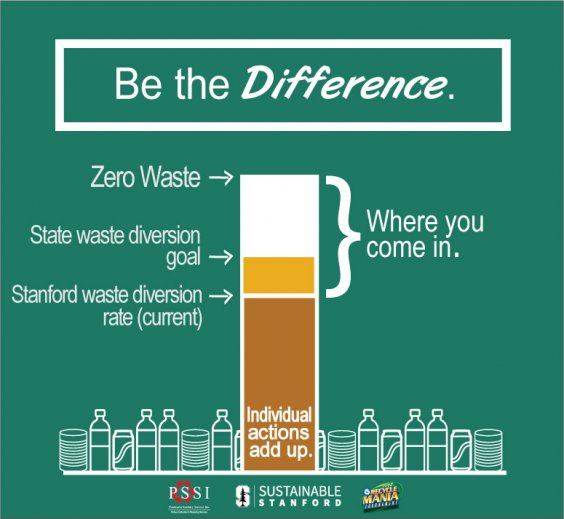Winter Campaign: RecycleMania - Sustainable Stanford - Stanford ...