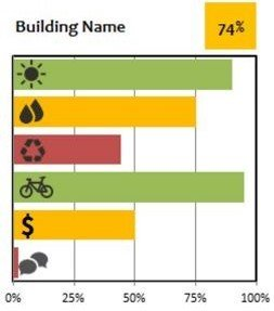 Building Rating Dashboard