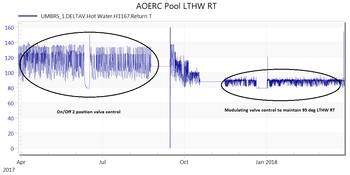 AOERC Pool Heat Exchange Rates