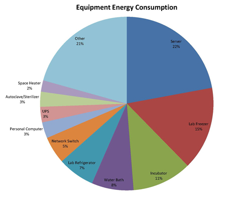 Campus Wide Equipment Energy Use